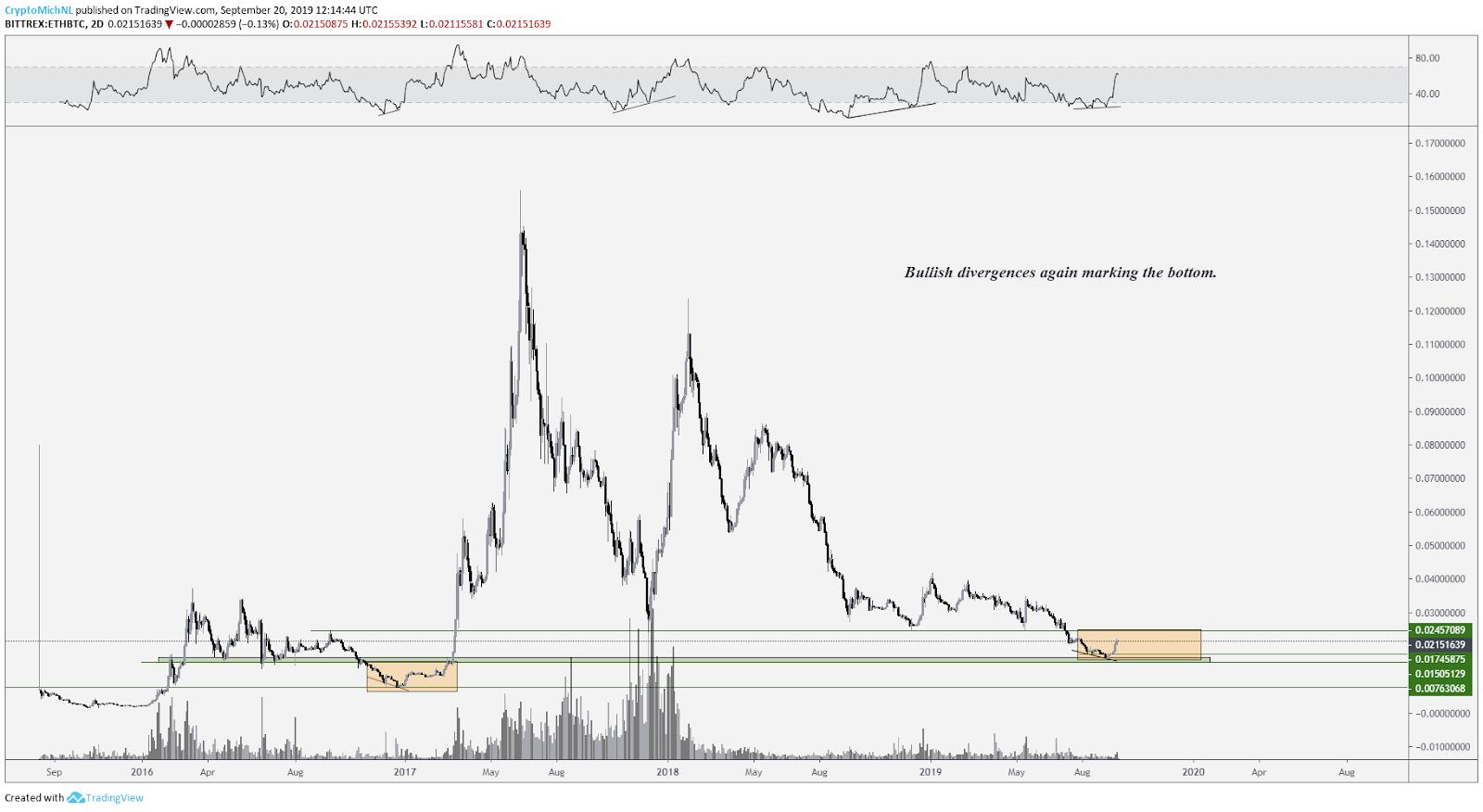 ETH / BTC graph. Source: Tradingview