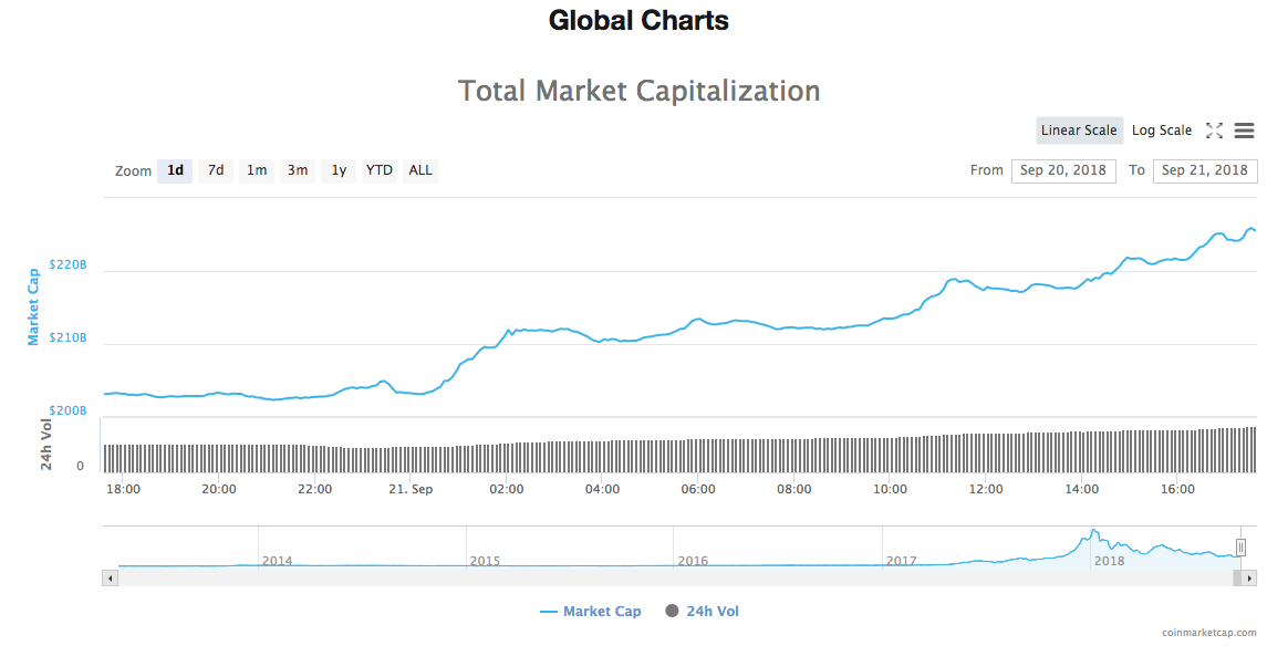 Daily total market capitalization