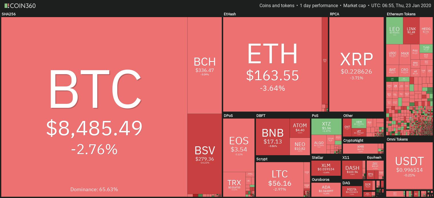 Panoramica dei mercati delle criptovalute, Coin360