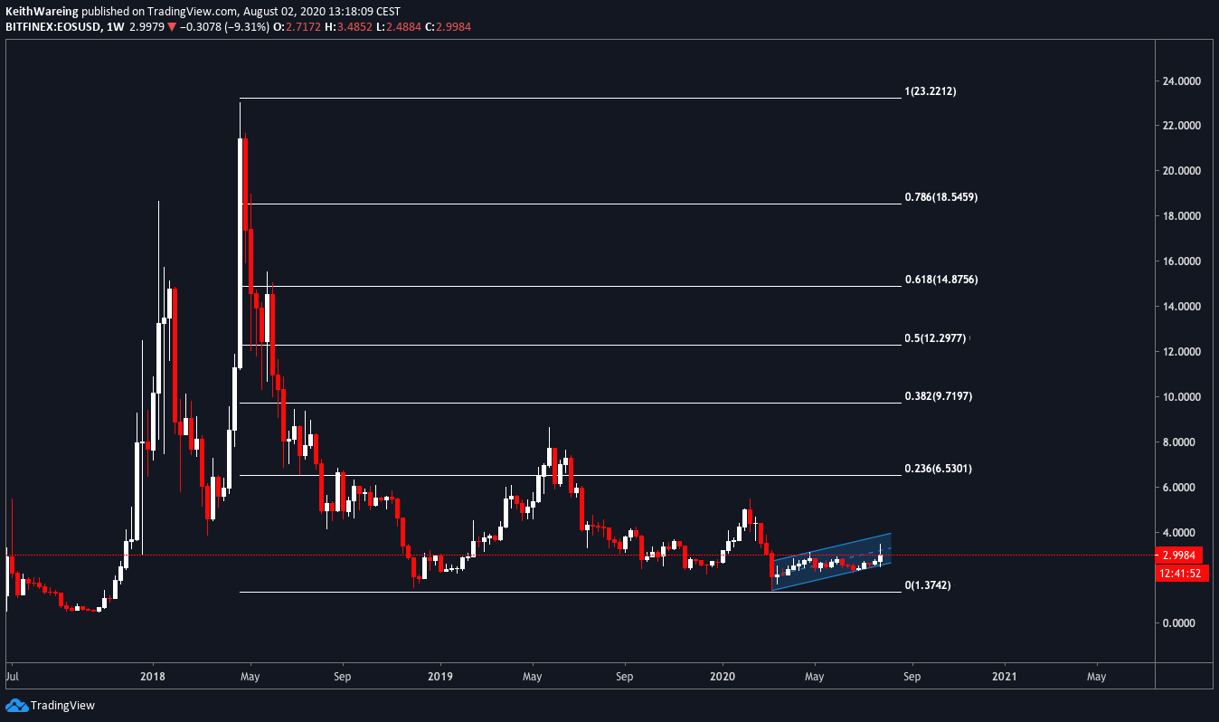EOS/USD 1-week chart