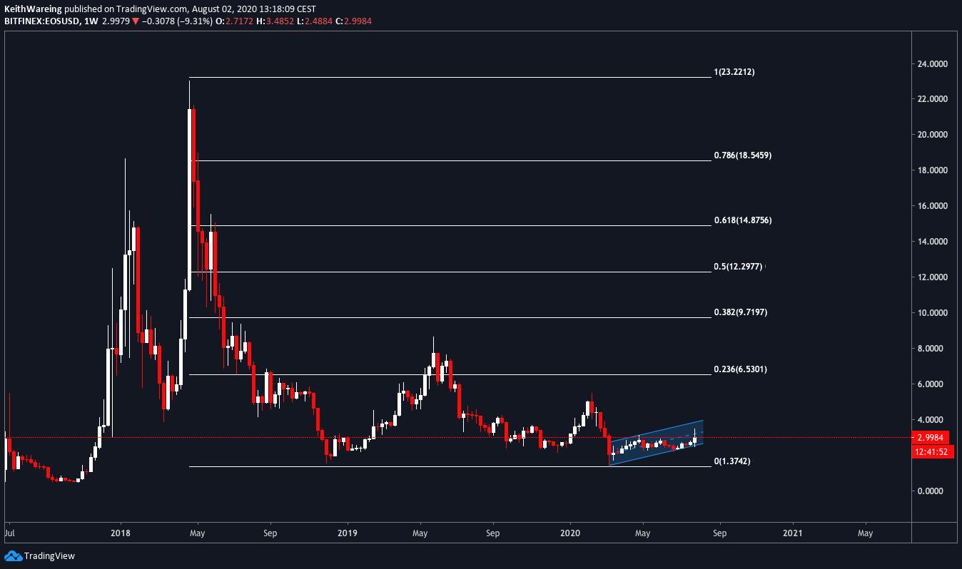 Grafik EOS / USD 1 minggu
