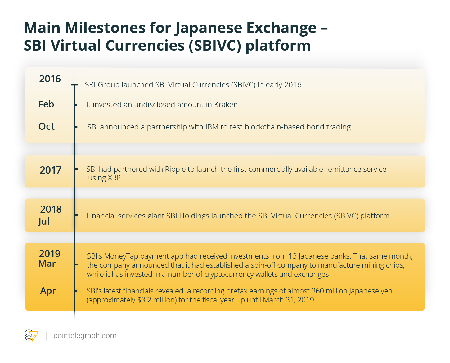 Main Milestones for Japanese Exchange – SBI Virtual Currencies (SBIVC) platform