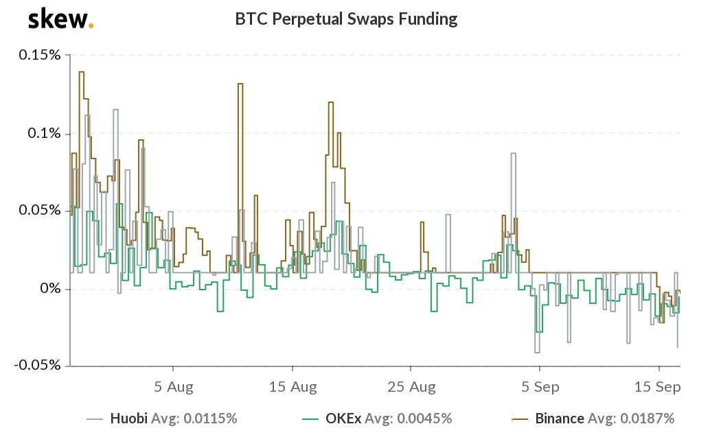 Funding rate degli swap perpetui su Bitcoin