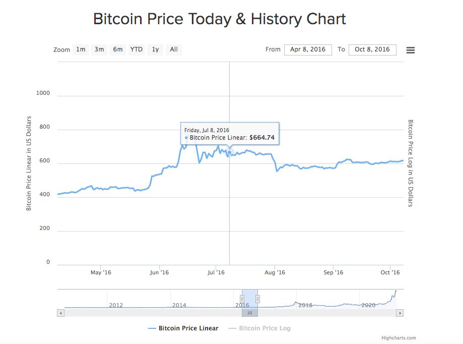 仮想通貨ビットコイン2回目の半減期と価格の推移