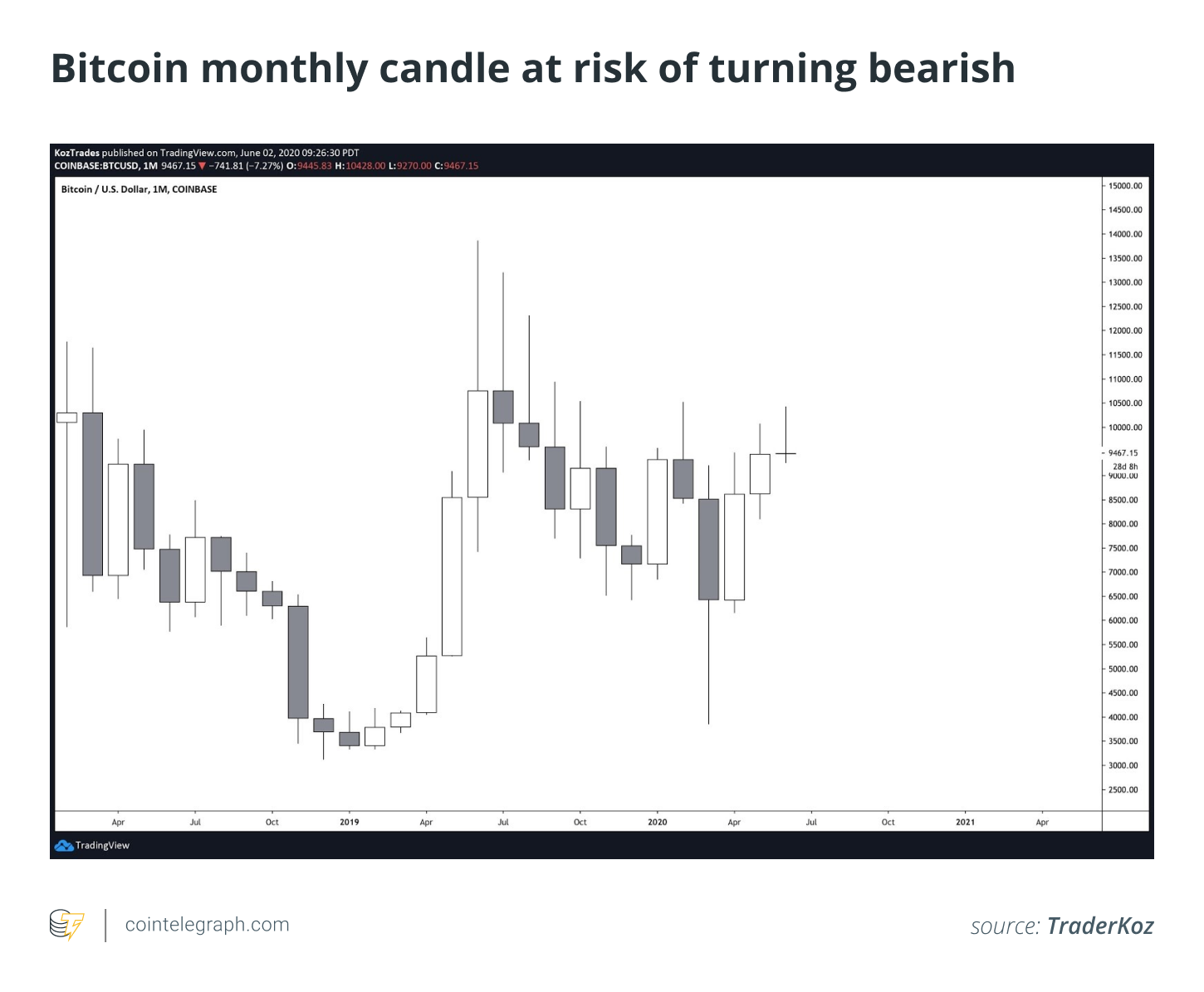 Bitcoin monthly candle at risk of turning bearish