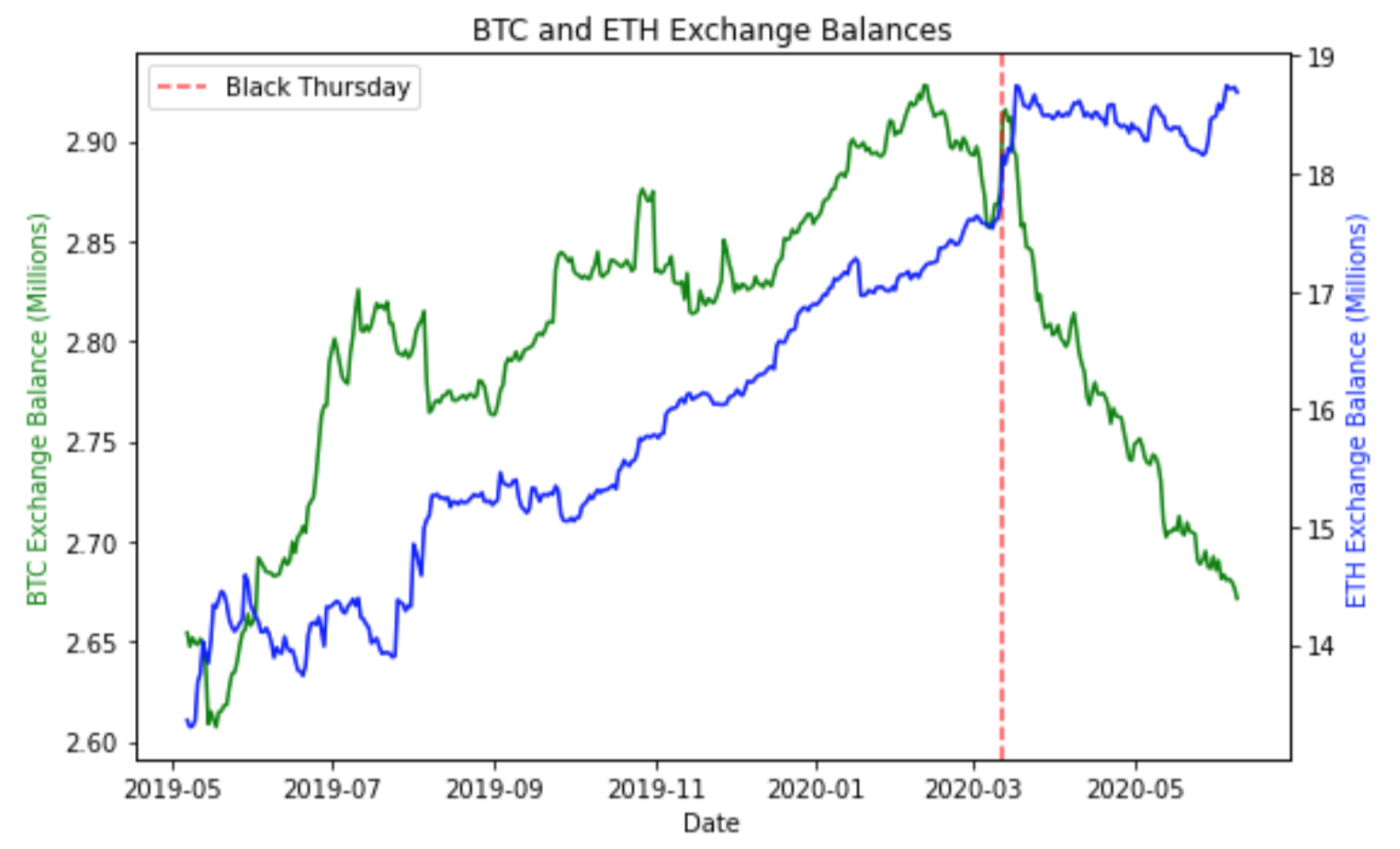 ETH, BTC exchange balance comparison