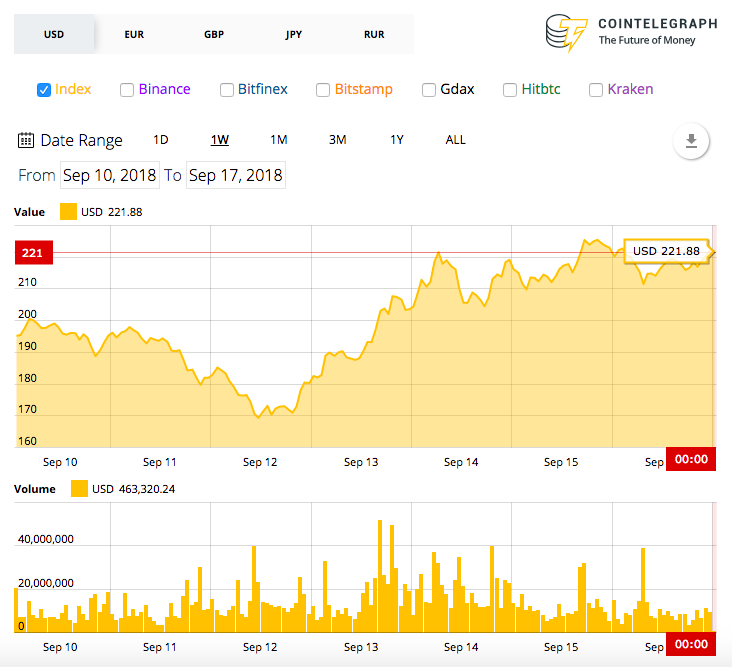 ETH  - ded107f0b1abc7dc506e724924c0f044 - Crypto Markets See Mixed Signals as Total Market Cap Holds Position