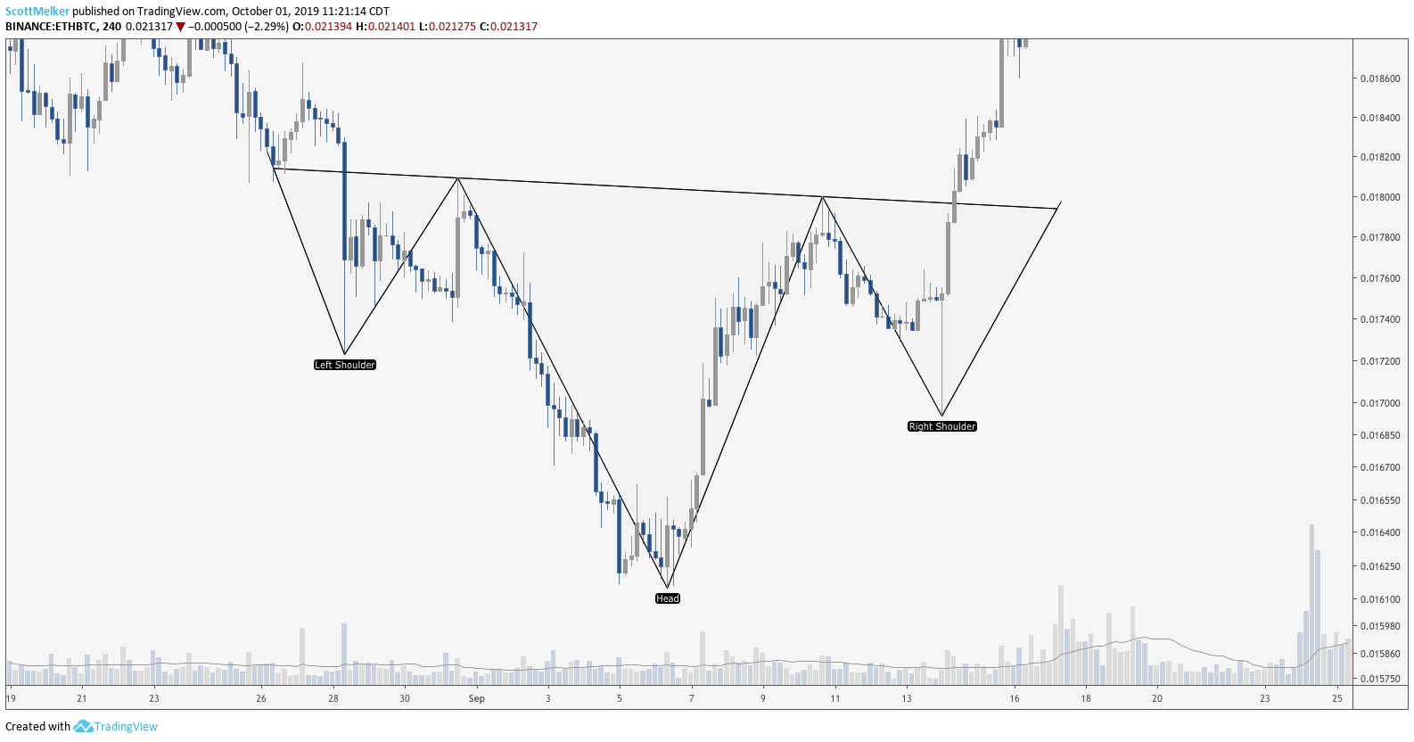 ETH/BTC 4-Hour Chart. Source: TradingView
