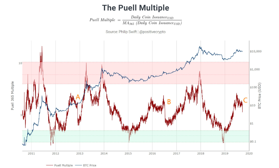 Puell Multiple Chart