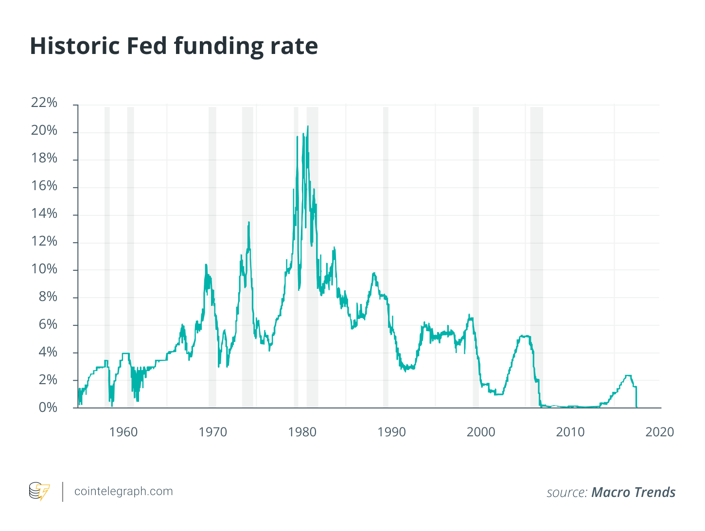 Historic Fed funding rate