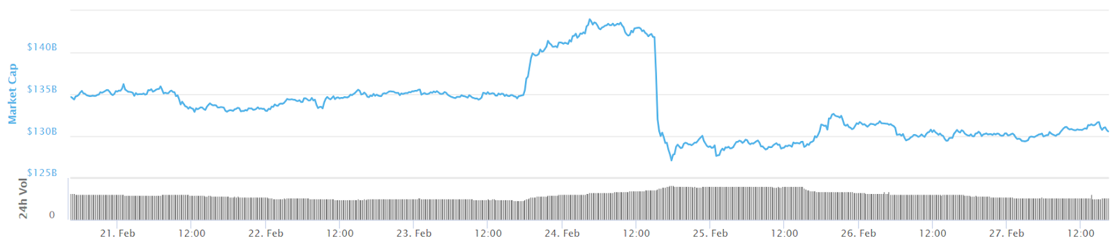 Total market cap of all cryptos 7-day chart
