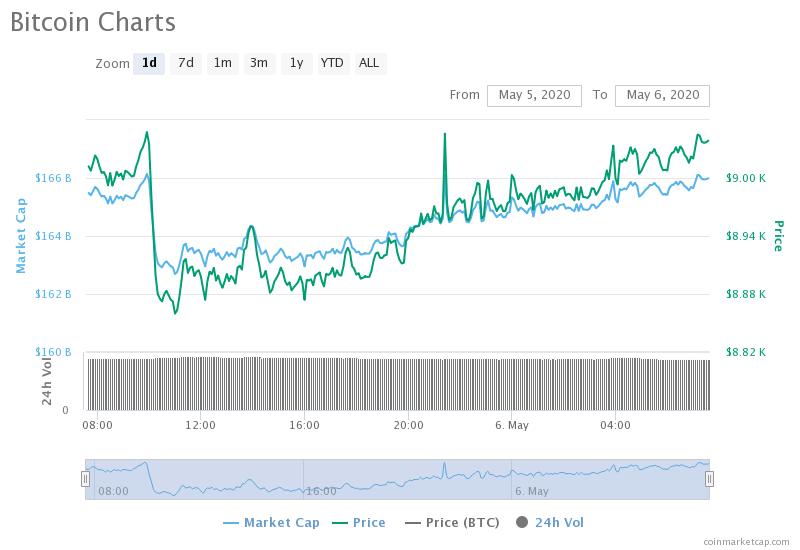 Bitcoin, grafico delle ultime 24 ore
