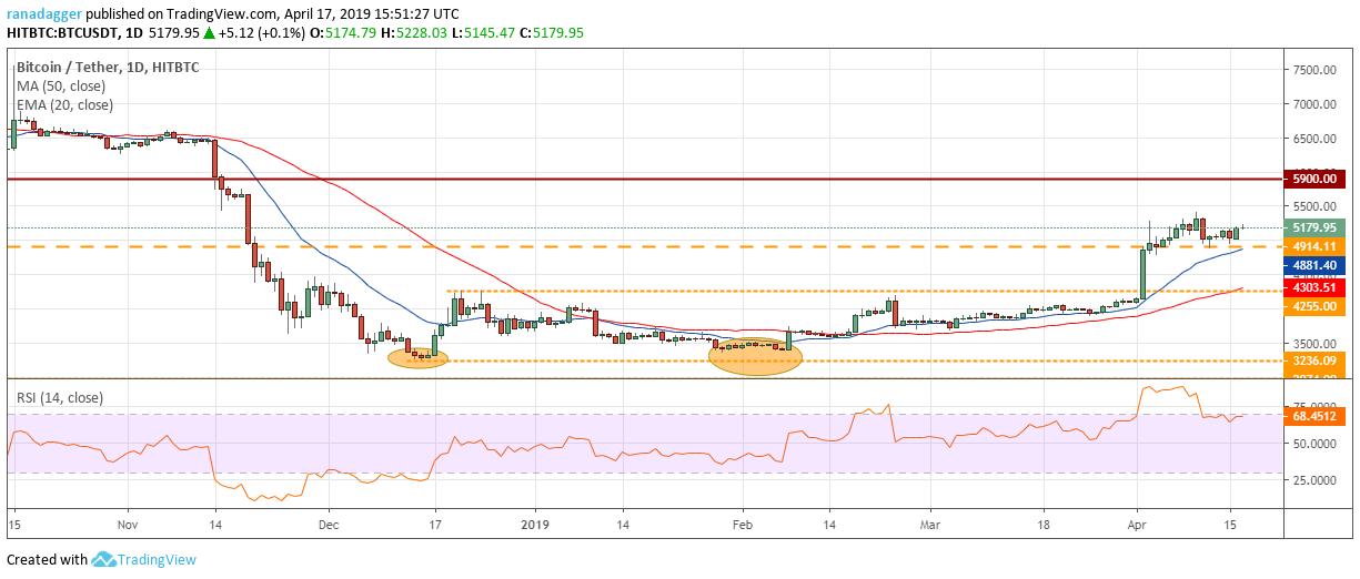 BTC/USD(ビットコイン/ドル)チャート