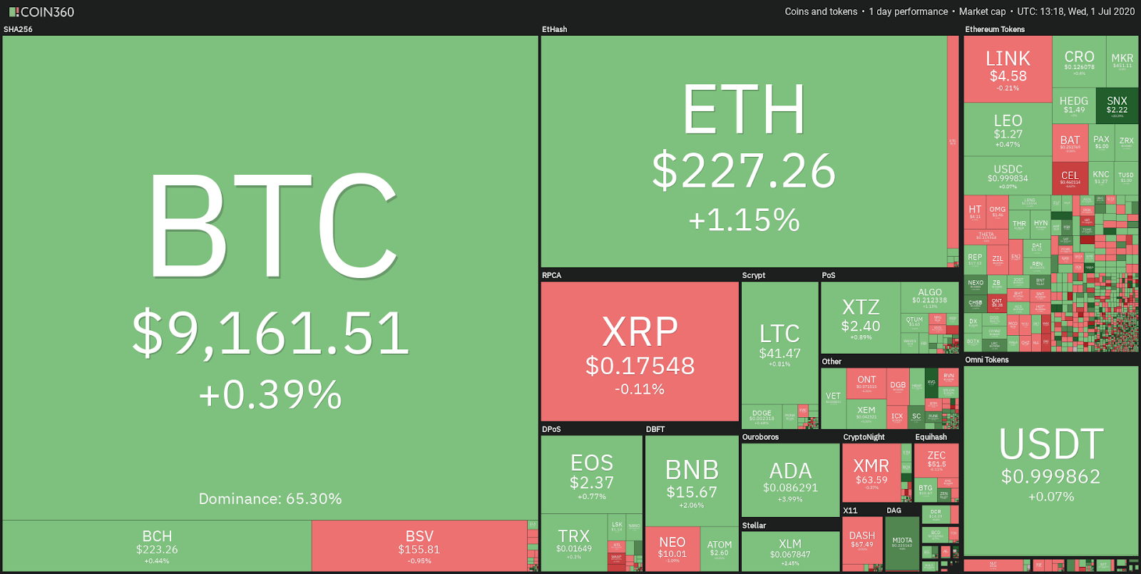Daily crypto market performance. Source: Coin360.com