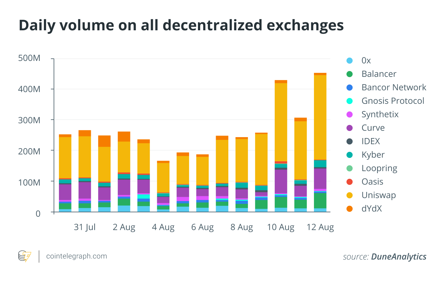 Daily volume on all decentralized exchanges