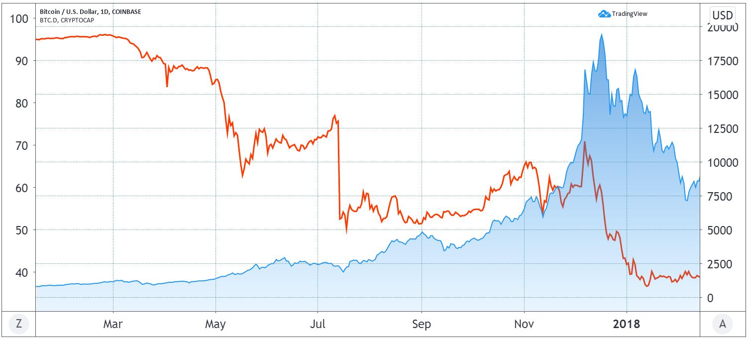 Bitcoin USD prijs (blauw) en dominantie (rood)