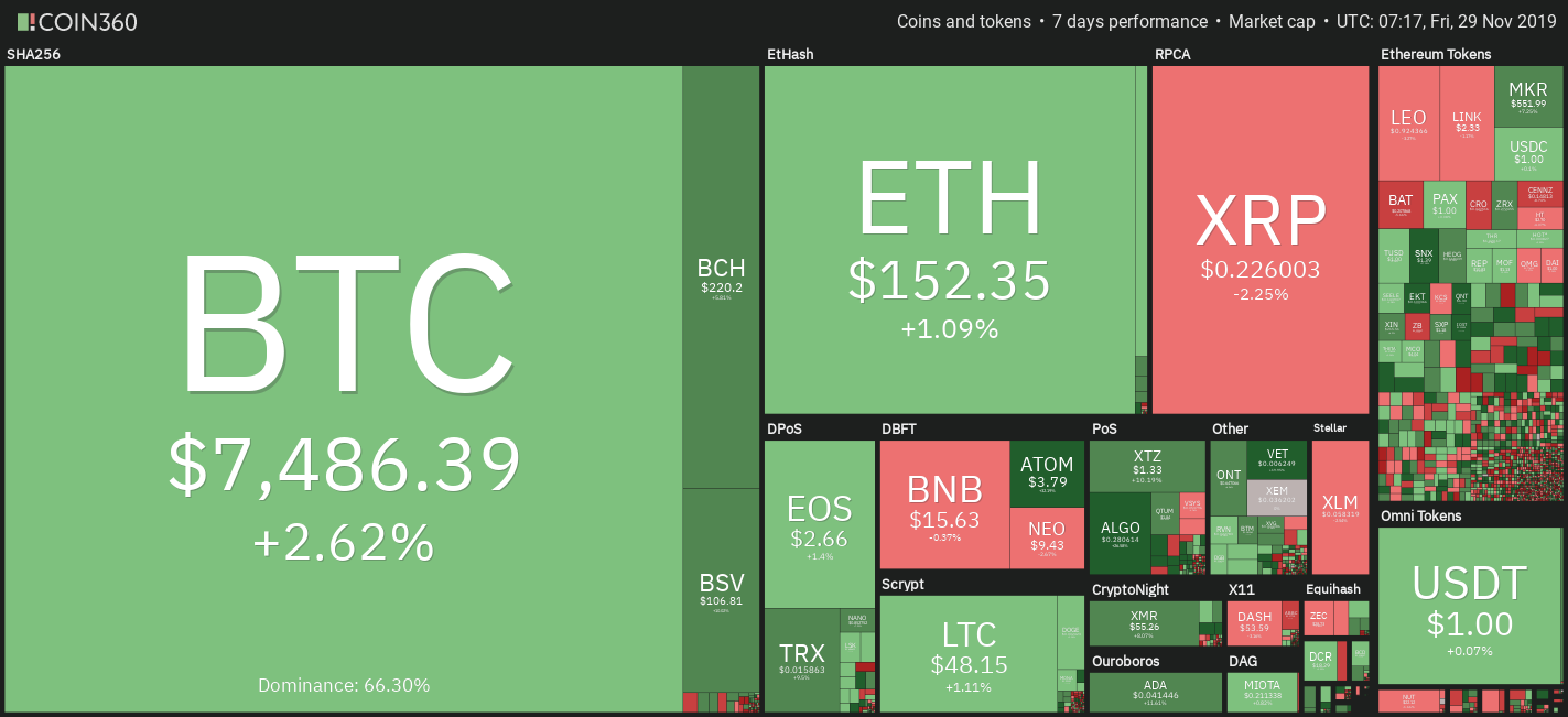 Crypto market weekly performance