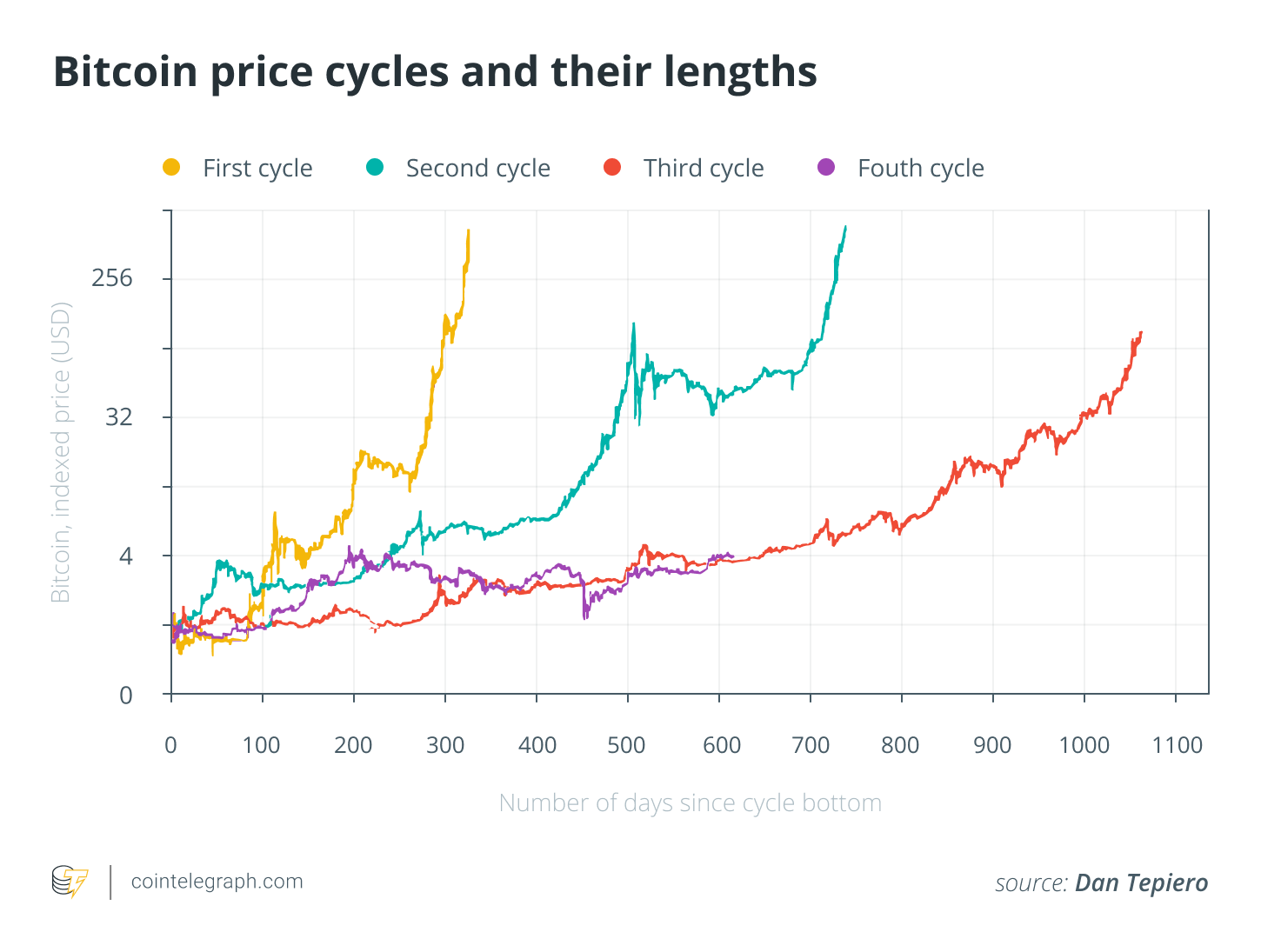 Bitcoin price cycles and their lengths