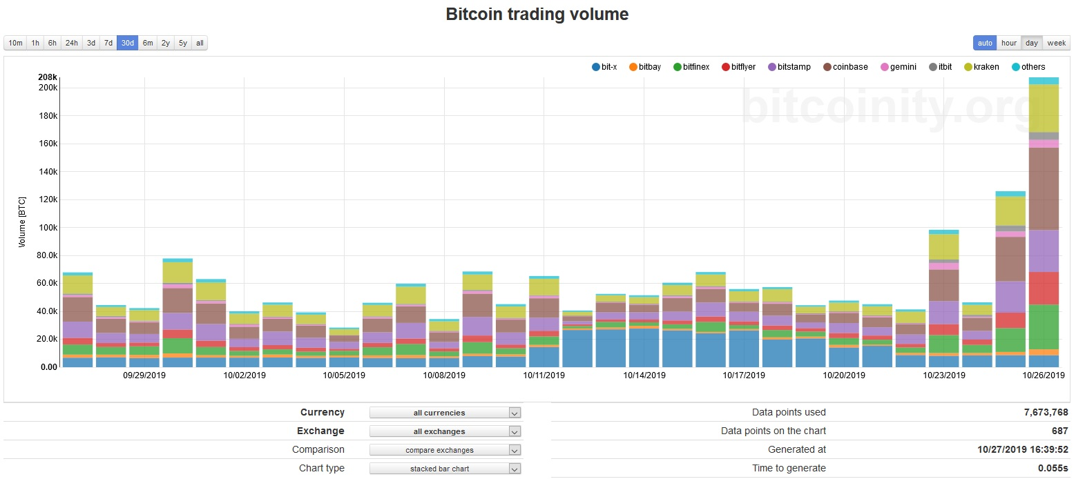 Bitcoin volume data