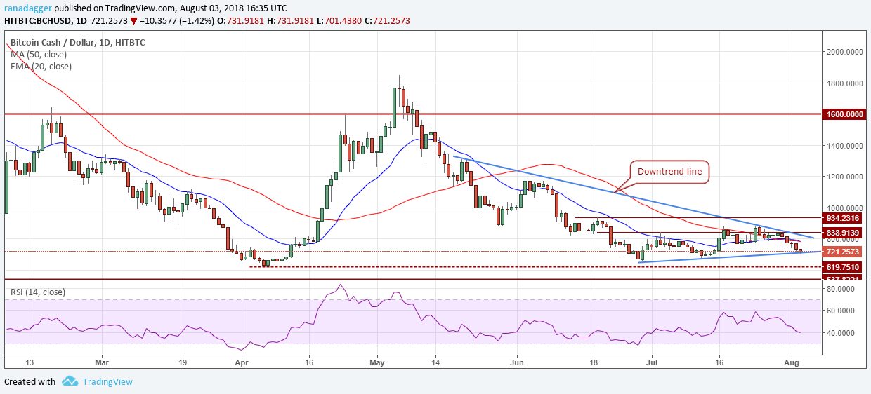 BCH/USD  - dfabcc35e38a1452cbc19e48b87356cd - Bitcoin, Ethereum, Ripple, Bitcoin Cash, EOS, Litecoin, Cardano, Stellar, IOTA, TRON: Price Analysis, August 03
