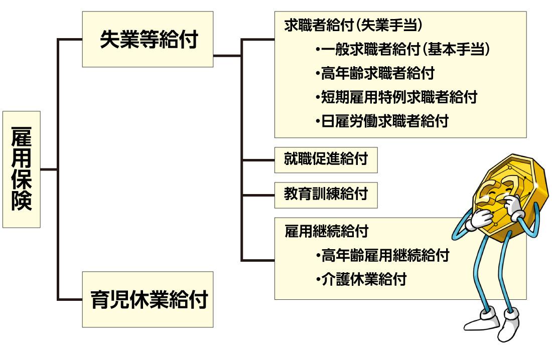 雇用保険の構図
