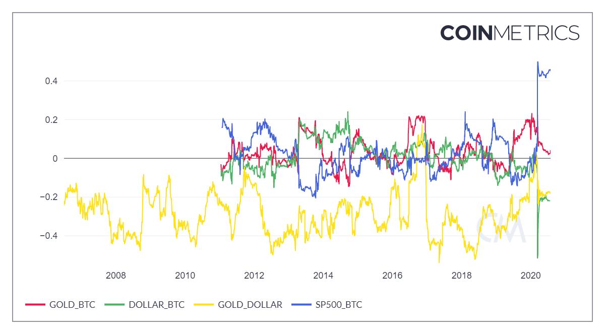Bitcoin เป็นเครื่องป้องกันความเสี่ยงจากค่าเงินดอลลาร์ (USD) ดีกว่าทองคำ (Gold)
