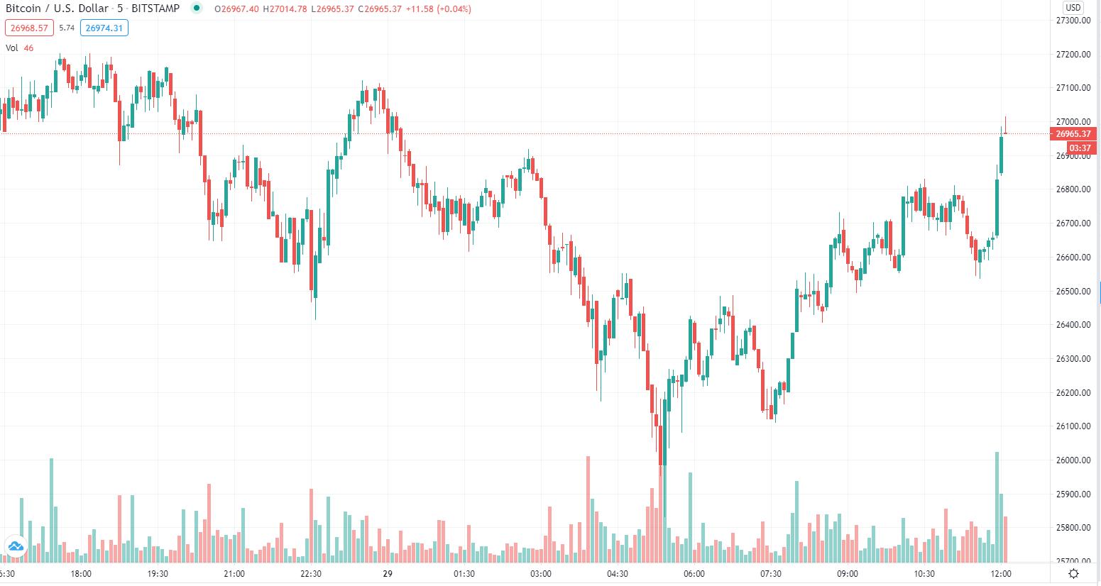 Grafico a candele ad un'ora di BTC/USD