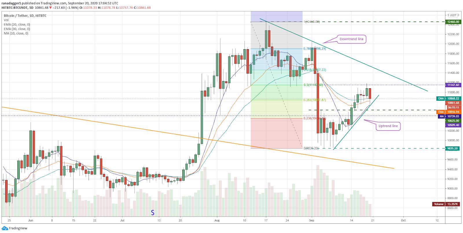 Gráfico diario para el par BTC/USD. Fuente: Tradingview