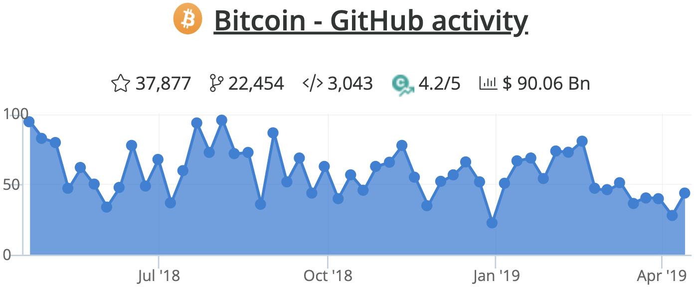 ビットコインのgithub変更の反映数