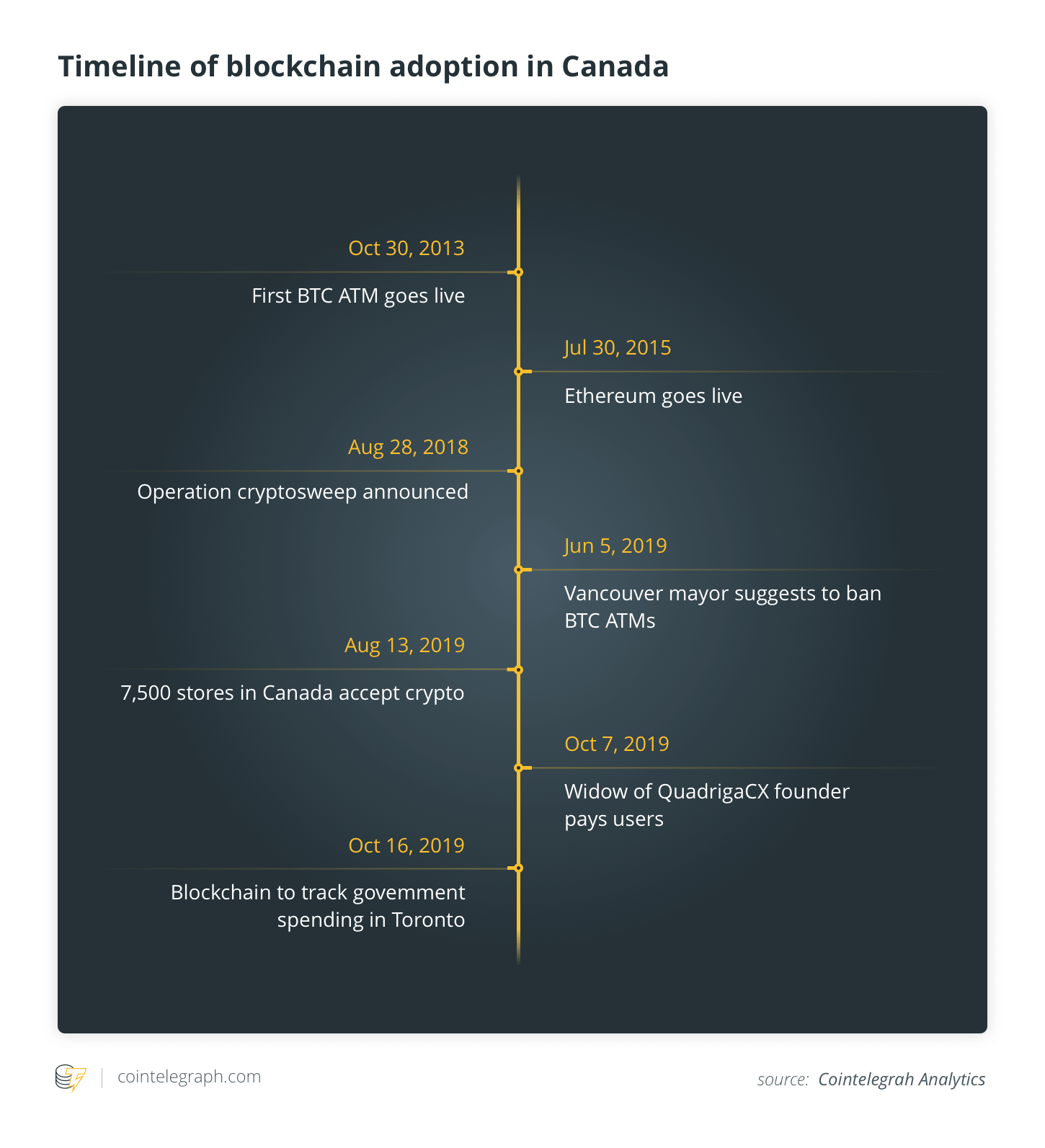 Timeline of blockchain adoption in Canada