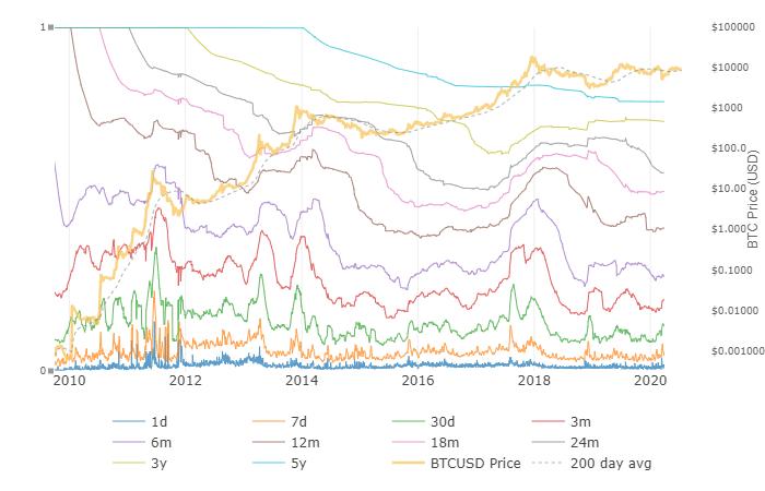 Le HODLwave indicano un afflusso di nuovo capitale nel mercato di Bitcoin