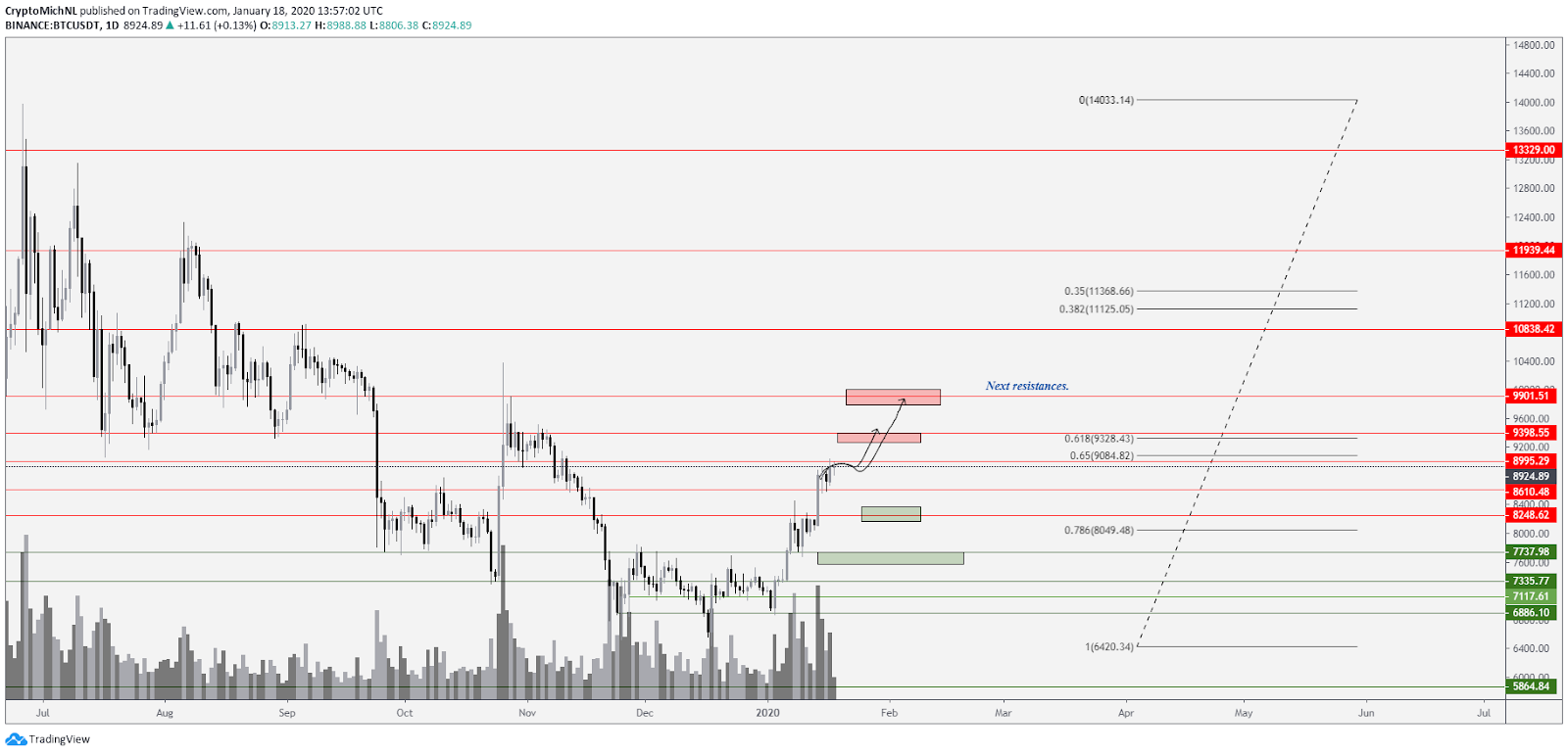 BTC USD bullish scenario. Source: TradingView