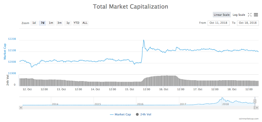 7-day chart of the total market capitalization