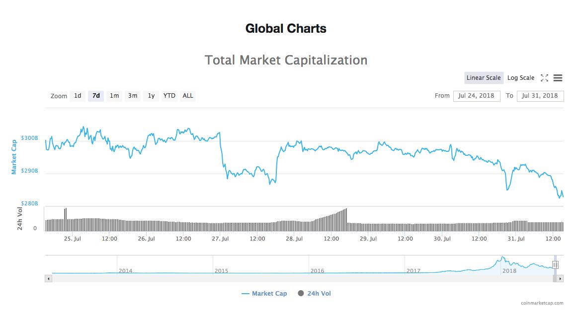 Capitalización total del mercado de todas las criptomonedas de CoinMarketCap