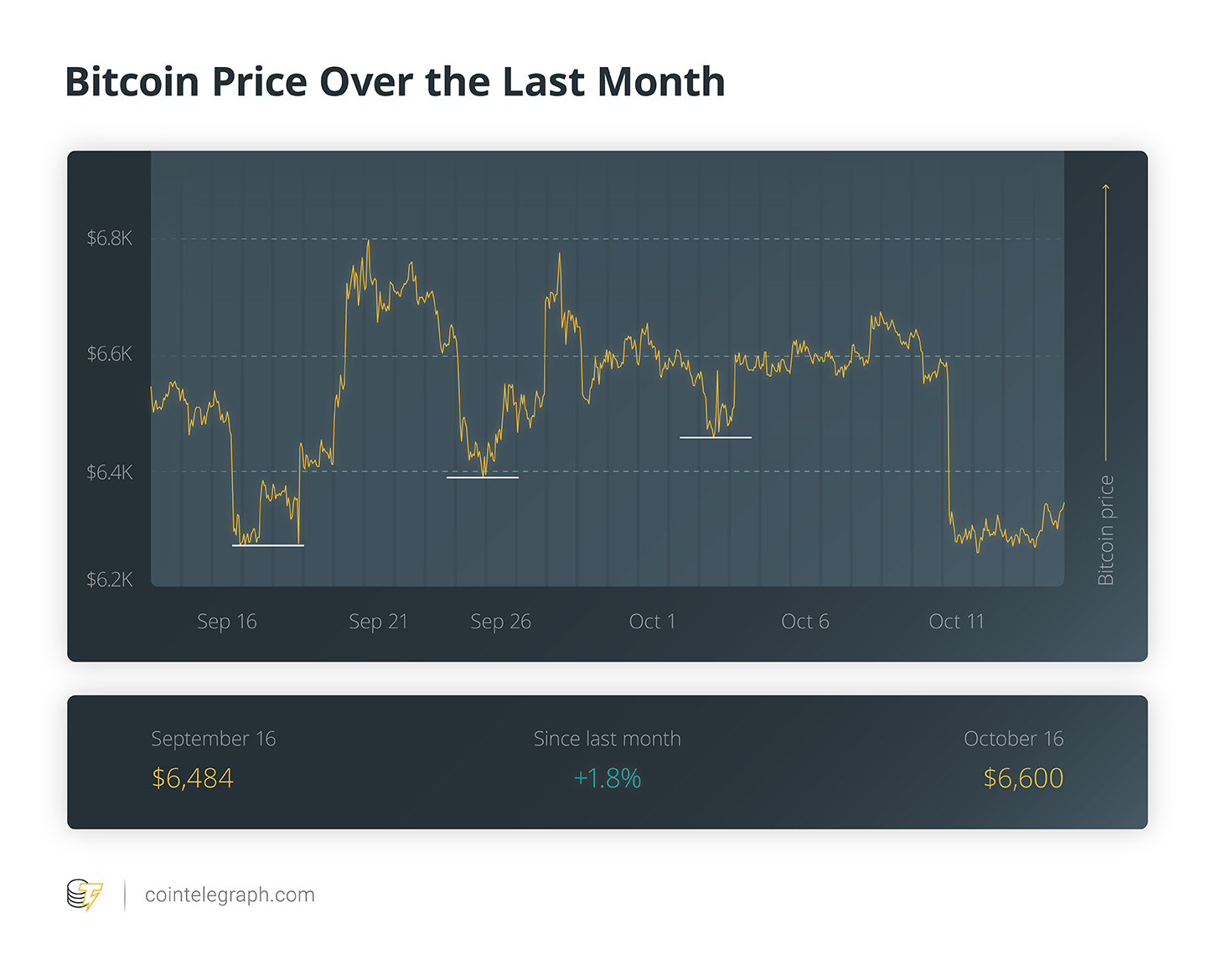 Bitcoin Price Over the Last Month