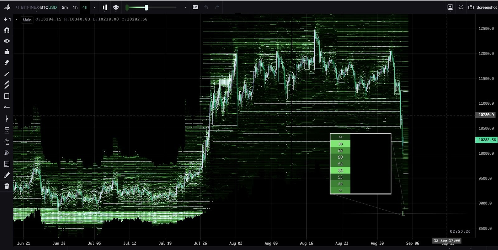 A massive Bitcoin buy order at $8,800 on Bitfinex