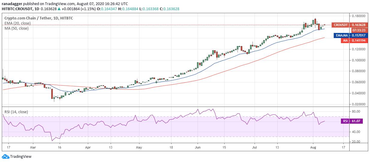 Gráfico diario para el par CRO/USD