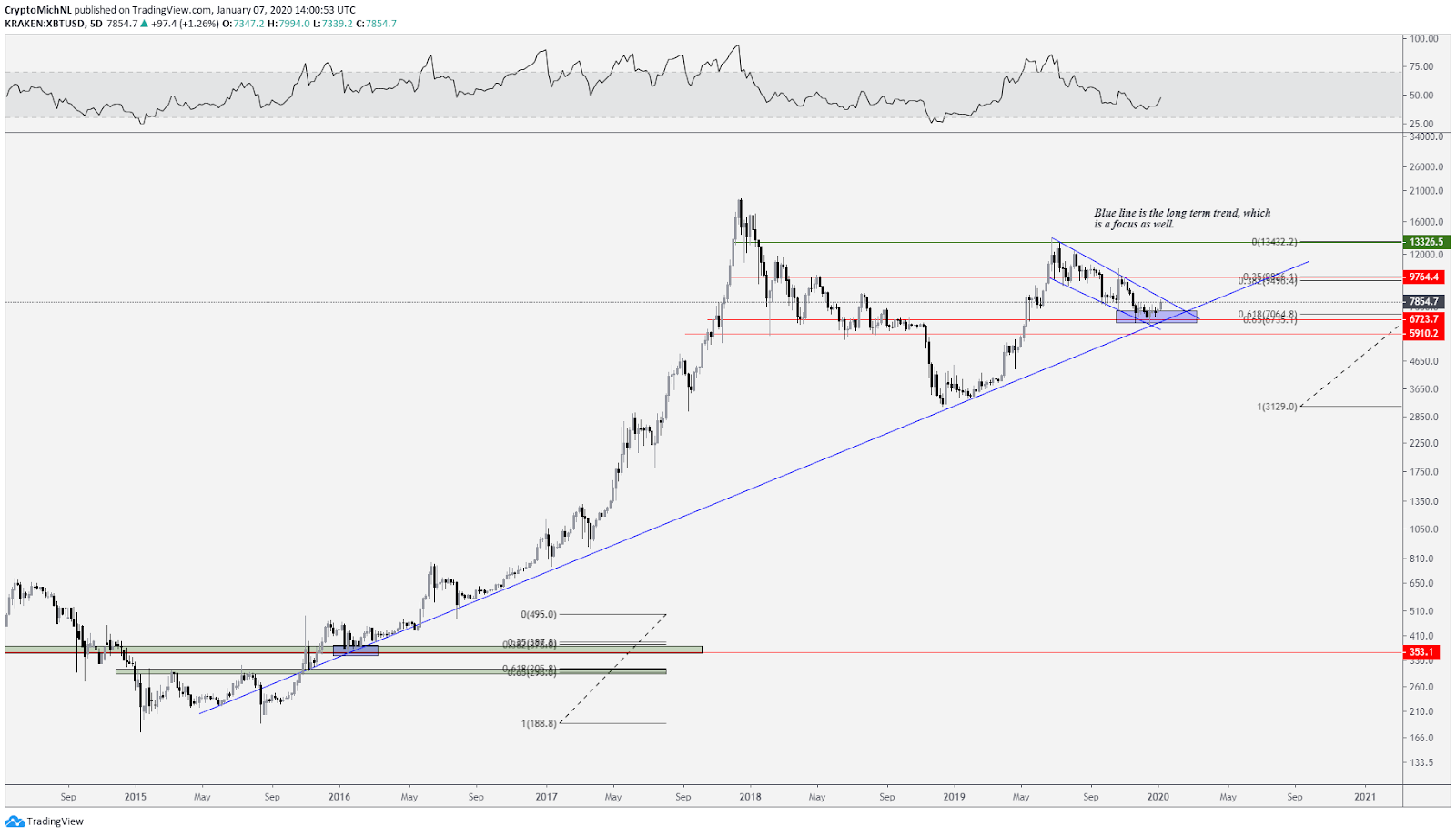 BTC USD 5-day chart. Source: TradingView