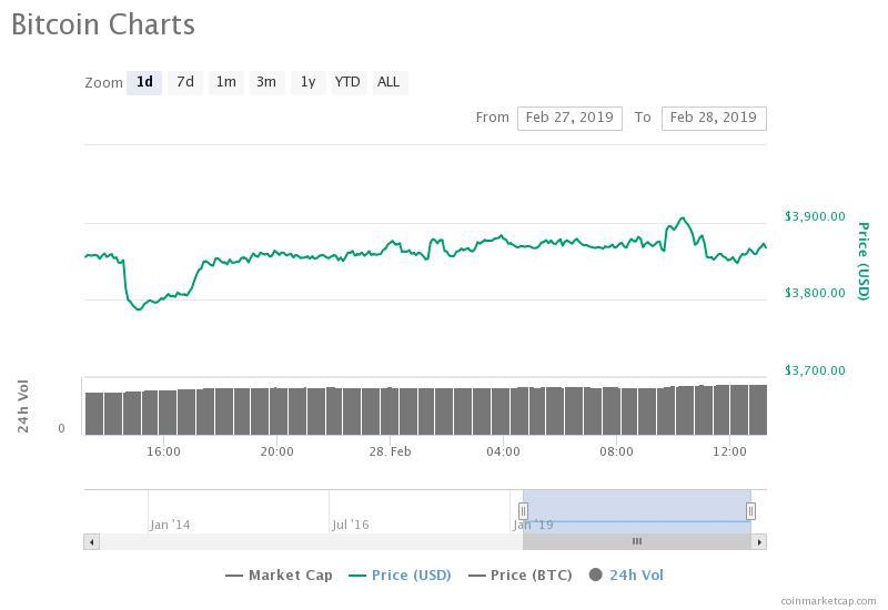 crypto mercato azionario