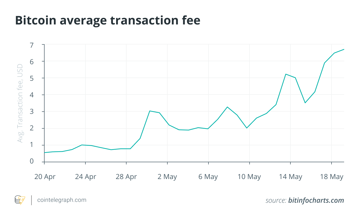 Bitcoin average transaction fee