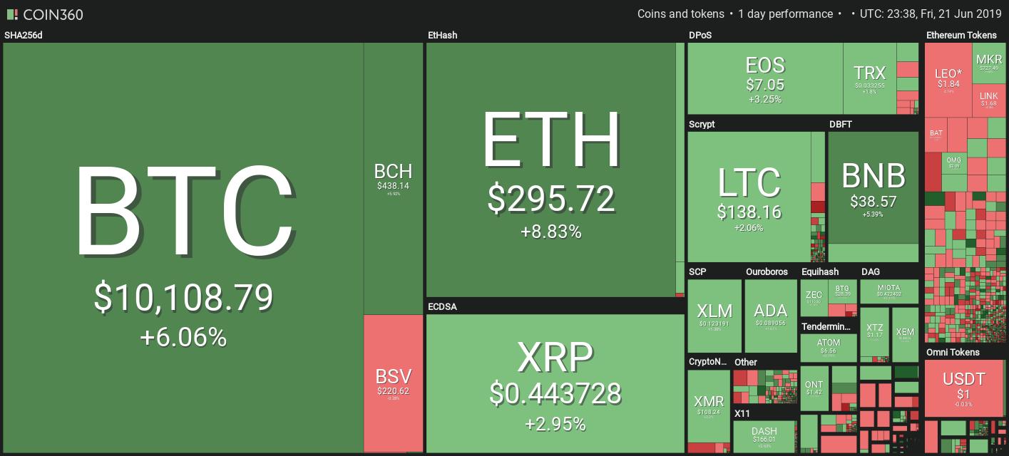 Bitcoin พุ่งแตะ $10,000 ครั้งแรก นับตั้งแต่เดือนมีนาคม 2018