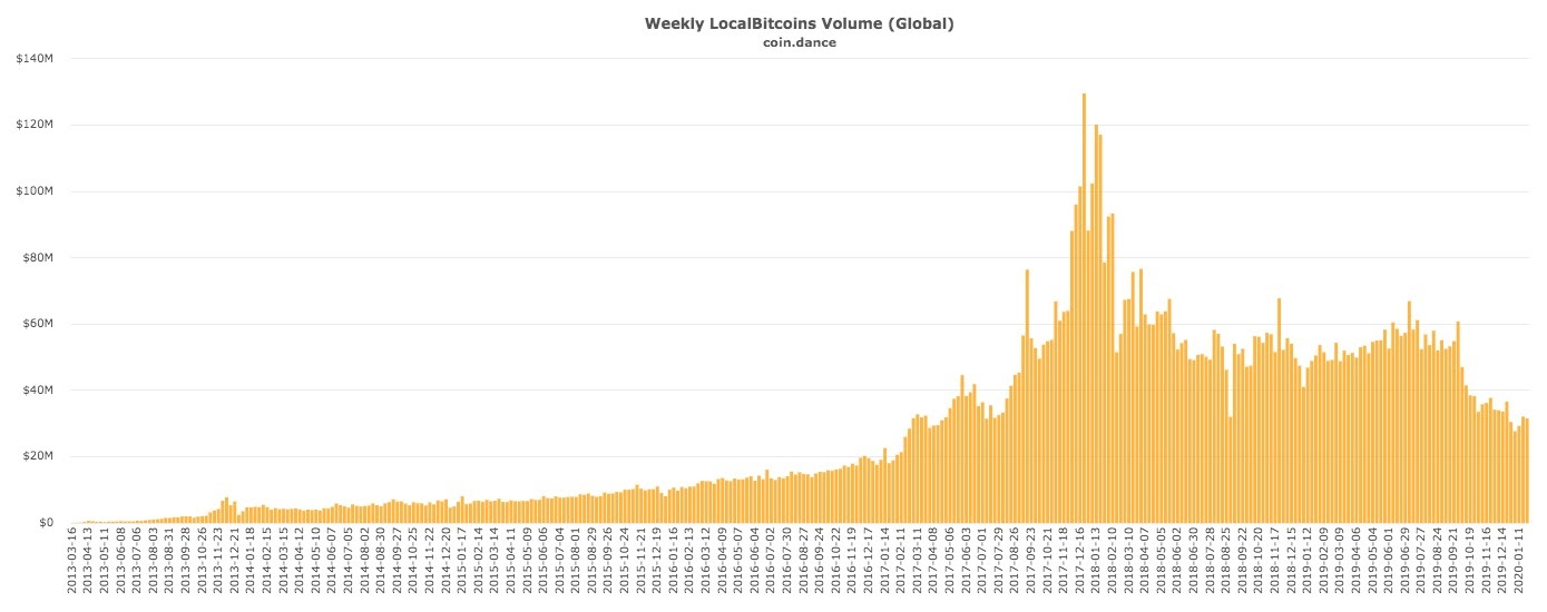 Global weekly LocalBitcoins volume