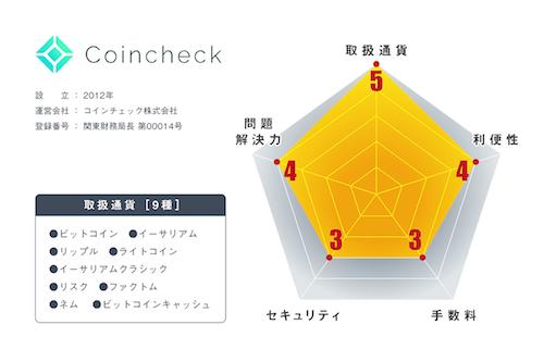 仮想通貨取引所コインチェックの評判