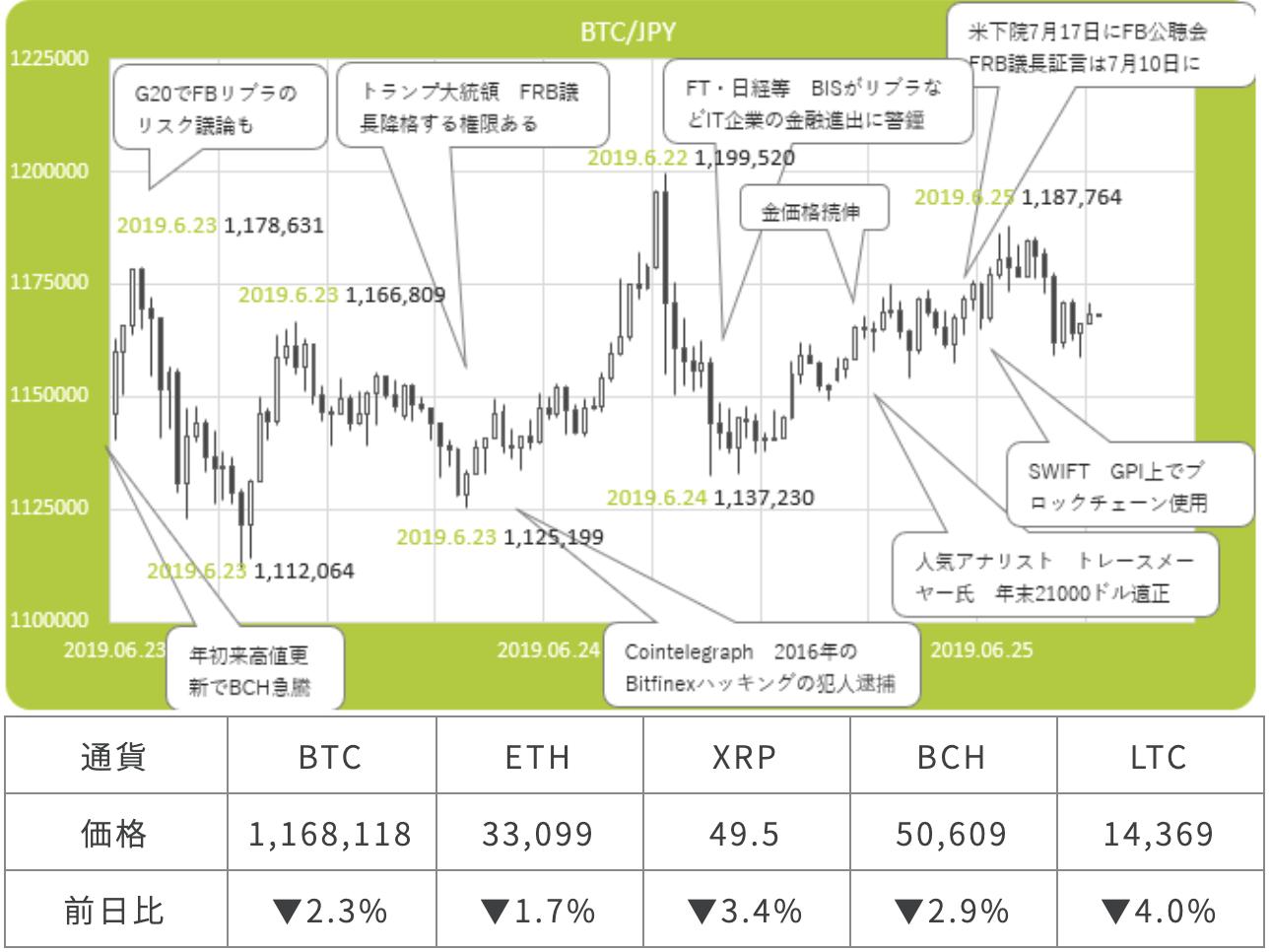 ビットコイン/円(BTCJPY)市況サマリー