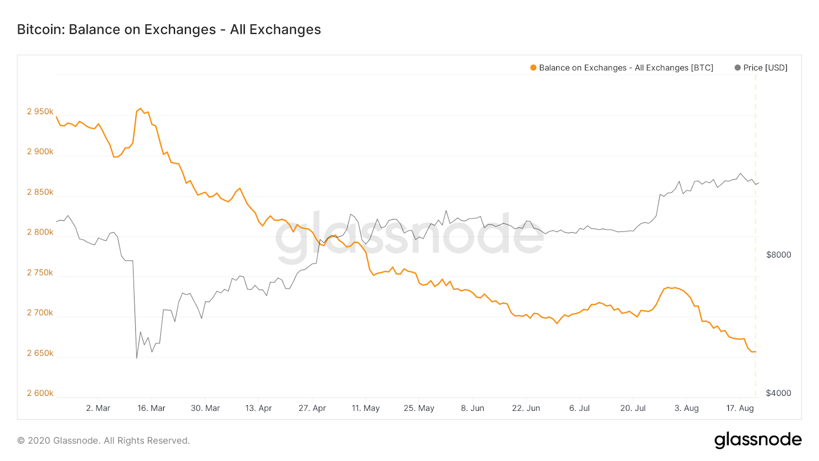 Bitcoin exchange balances 6-month chart