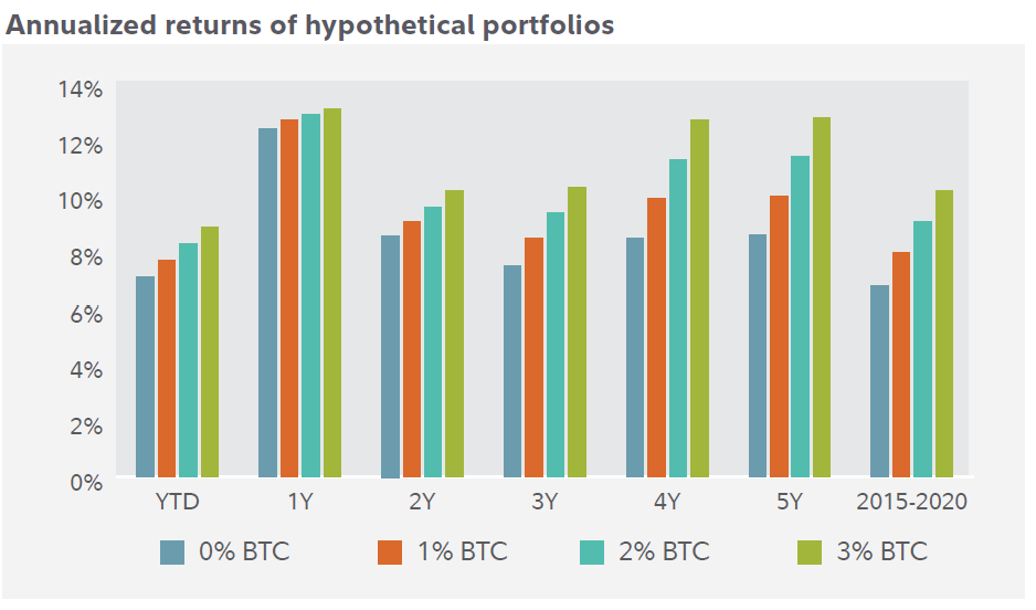 Fidelity makes it clear: Bitcoin volatility is worth the risk for institutions