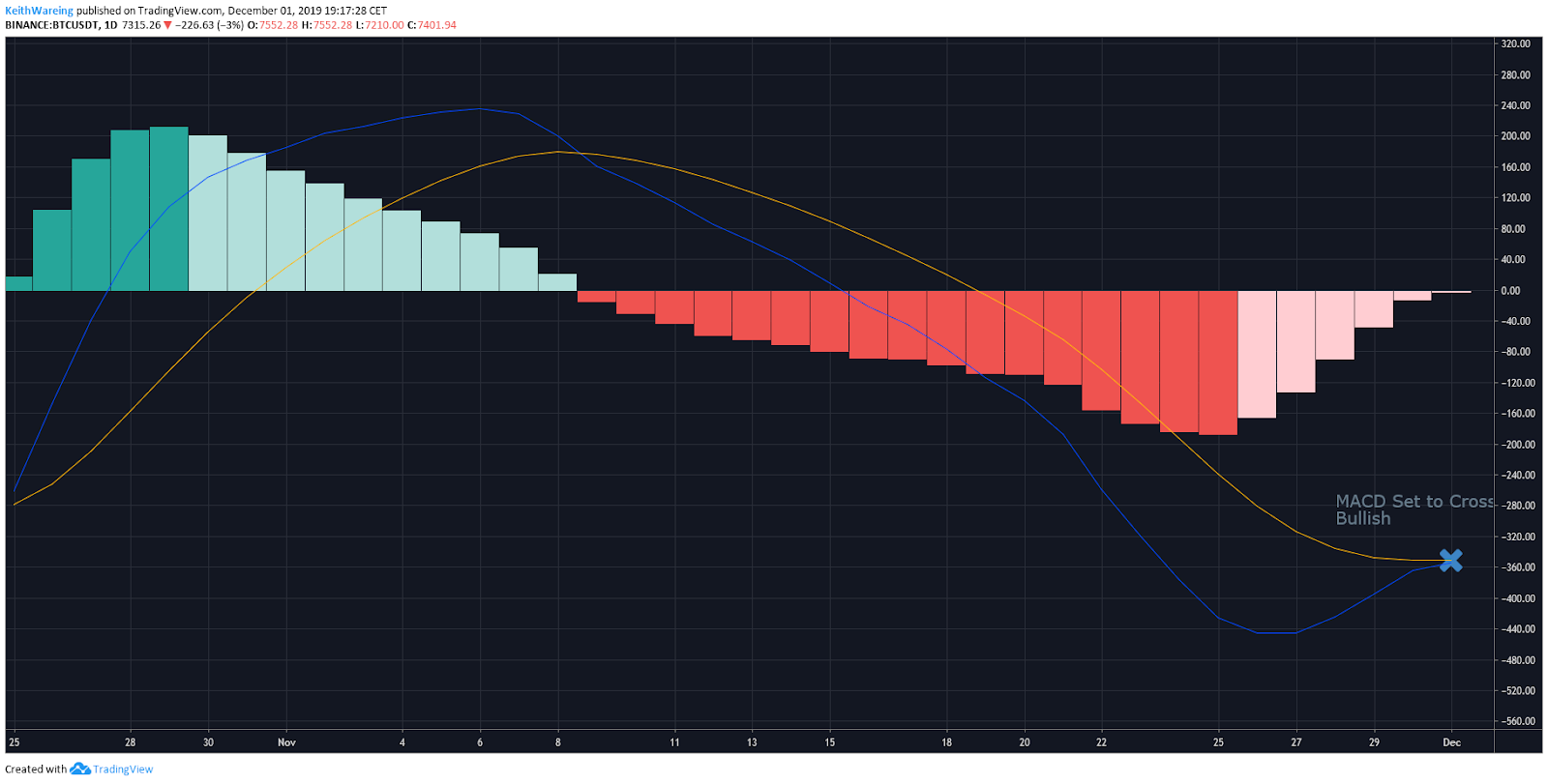 BTC USD MACD daily chart. Source: TradingView