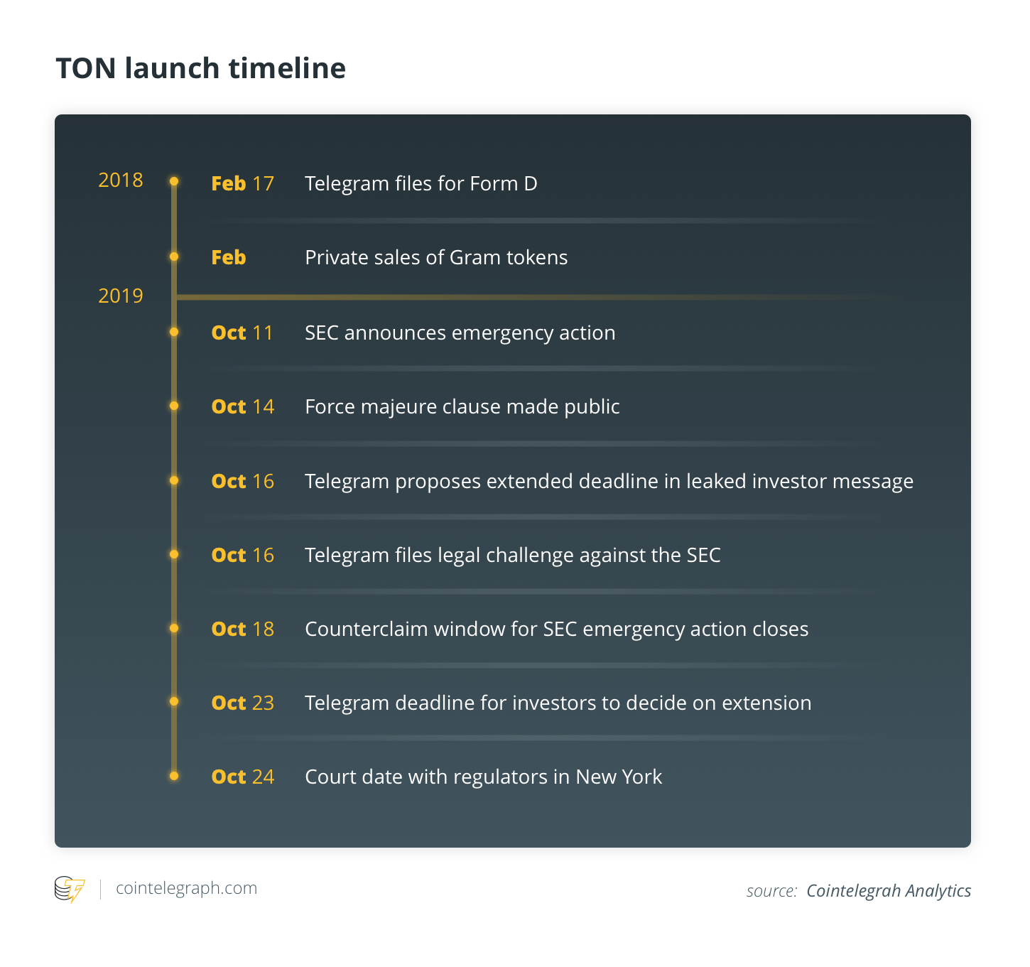 TON launch timeline