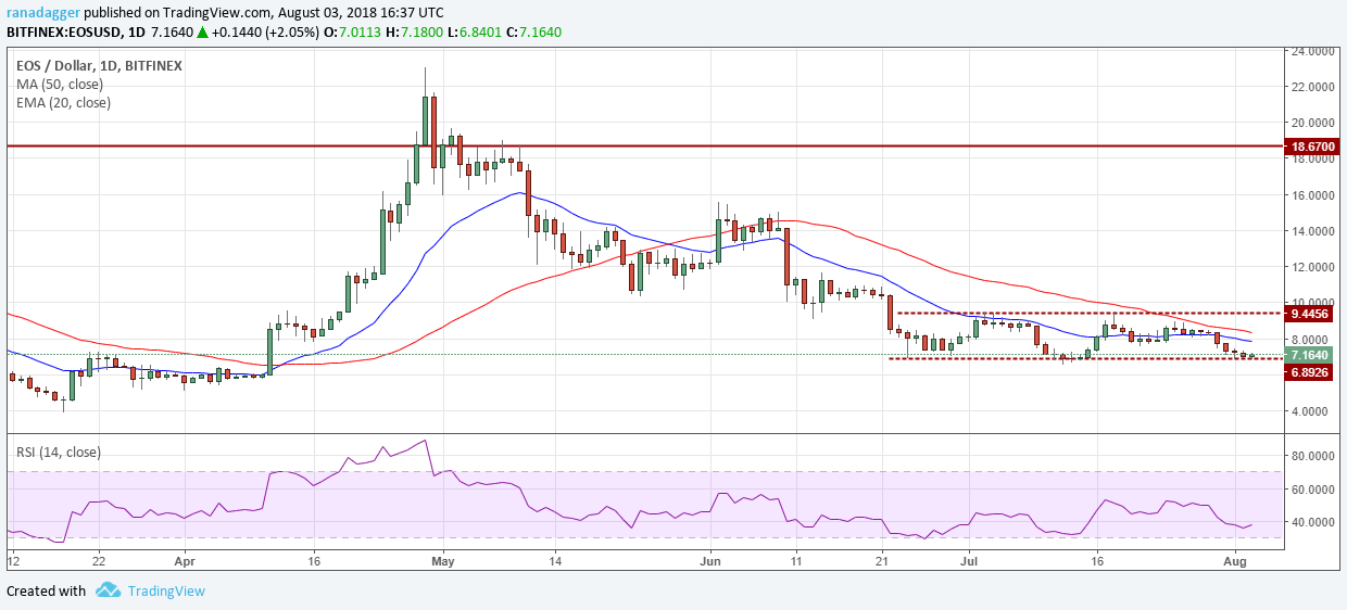 EOS/USD  - e27cf17245bc48f357aeb59be9626d25 - Bitcoin, Ethereum, Ripple, Bitcoin Cash, EOS, Litecoin, Cardano, Stellar, IOTA, TRON: Price Analysis, August 03