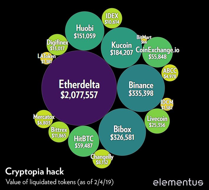 Analysis: Hackers Liquidated $3 2 Million in Tokens From Cryptopia Hack